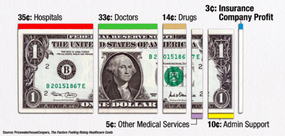 health dollar